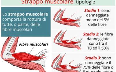 Strappi muscolari e temperatura muscolare: Quale nesso?